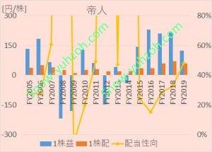 帝人における、2005年から2020年までの1株利益(EPS)、1株配、配当性向の推移を示した図。