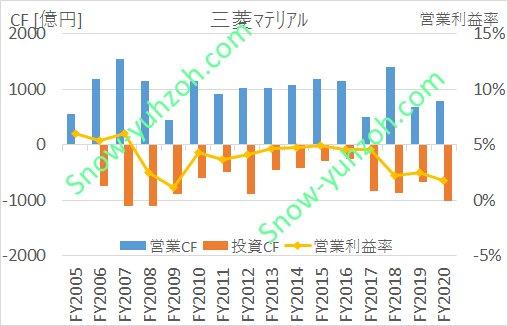 三菱マテリアルの営業キャッシュフロー、投資キャッシュフロー、営業利益率について、2005年度から2020年度までの推移を示した図