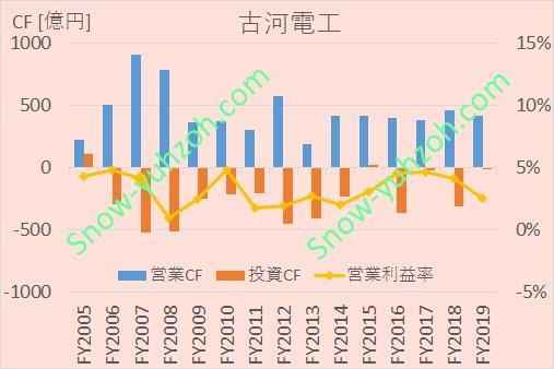 古河電工における、2005年から2020年までの営業CF、投資CF、営業利益率推移を示した図。