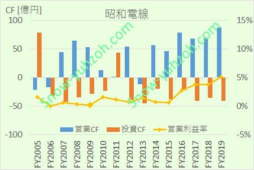 昭和電線における、2005年から2020年までの営業CF、投資CF、営業利益率推移を示した図。