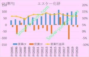 エスケー化研の営業キャッシュフロー、投資キャッシュフロー、営業利益率について、2005年度から2020年度までの推移を示した図