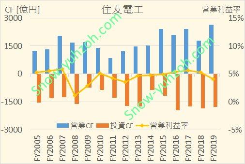 住友電工における、2005年から2020年までの1株利益(EPS)、1株配当、営業利益率の推移を示した図。