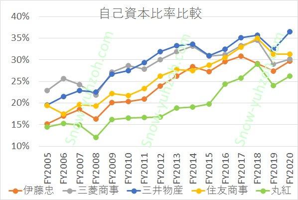 総合商社大手5社(5大商社、伊藤忠商事、三菱商事、三井物産、住友商事、丸紅)のネットDERについて、2005年度から2020年度までの推移を比較した図