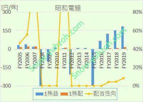 昭和電線における、2005年から2020年までの1株利益(EPS)、1株配当、配当性向の推移を示した図。