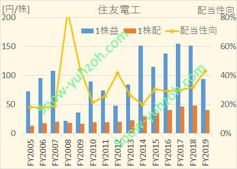 住友電工における、2005年から2020年までの営業CF、投資CF、配当性向を示した図。