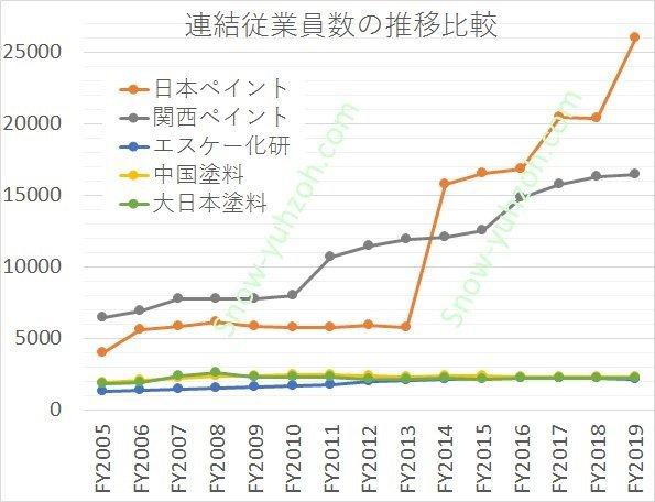 塗料メーカー大手5社(日本ペイント、関西ペイント、エスケー化研、中国塗料、大日本塗料)の2005年度のを100としたときの、2004年度から2020年度までの連結従業員数推移を比較した図