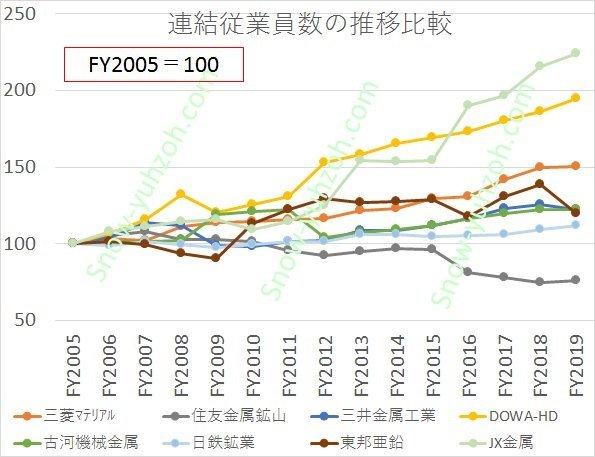 国内非鉄大手8社(三菱マテリアル、JX金属、住友金属鉱山、三井金属鉱業、DOWAホールディングス、古河機械金属、日鉄鉱業、東邦亜鉛)について、2005年を100としたときの2005年から2020年までの連結従業員数の相対推移を比較した図