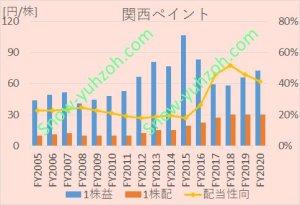 関西ペイントのEPS、1株配当、配当性向について、2005年度から2020年までの推移を示した図