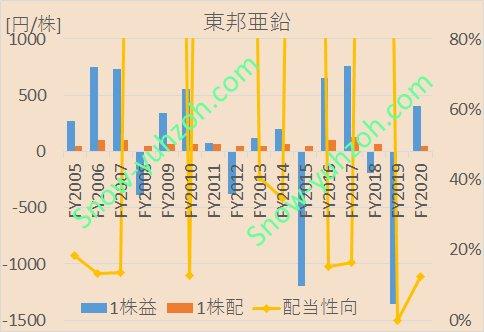 東邦亜鉛のEPS、1株配当、配当性向について、2005年度から2020年までの推移を示した図