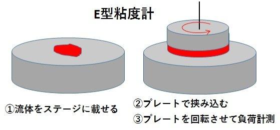チクソ性のある流体をE型粘度計で粘度測定するイメージ図。液体をステージに乗せてプレートで挟み込み、プレートを回転させて粘度計測する様子を示す。