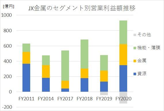JX金属における、2011年度から2020年度までの部門別売上と営業利益率推移を示した図。