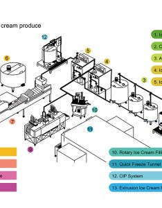 also simple flow chart for ice cream produce snowball machinery rh snowballmachinery wordpress