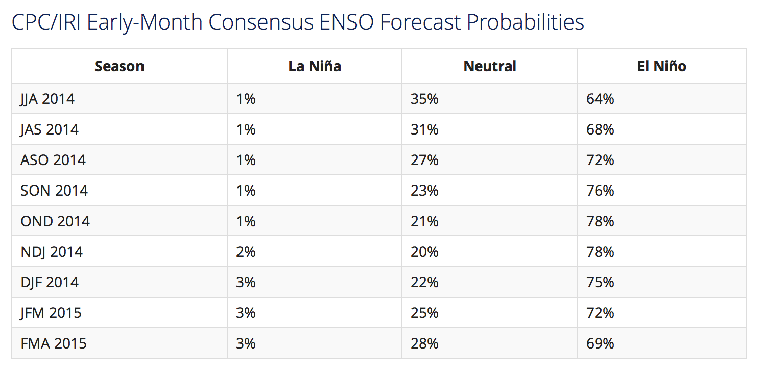 When will El Nino happen? Most likely starting in October