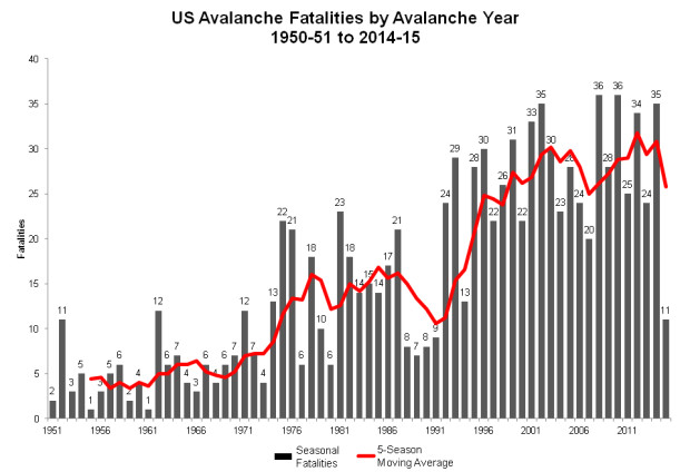Avalanche Fatalities Increase 500% in Last 50 Years