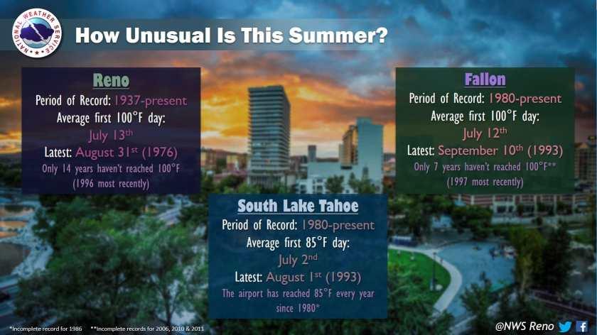 reno, fallon, temperatures, Lake Tahoe
