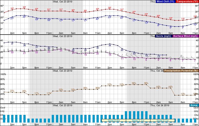 noaa, forecast, colorado, snow
