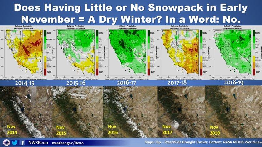 nws, reno, nevada, snowpack, early season,