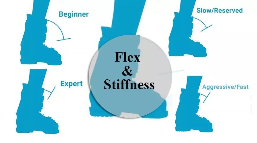 Flex and Stiffness