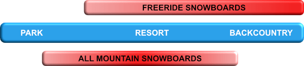 Graphic showing range of use of freeride and all mountain snowboards