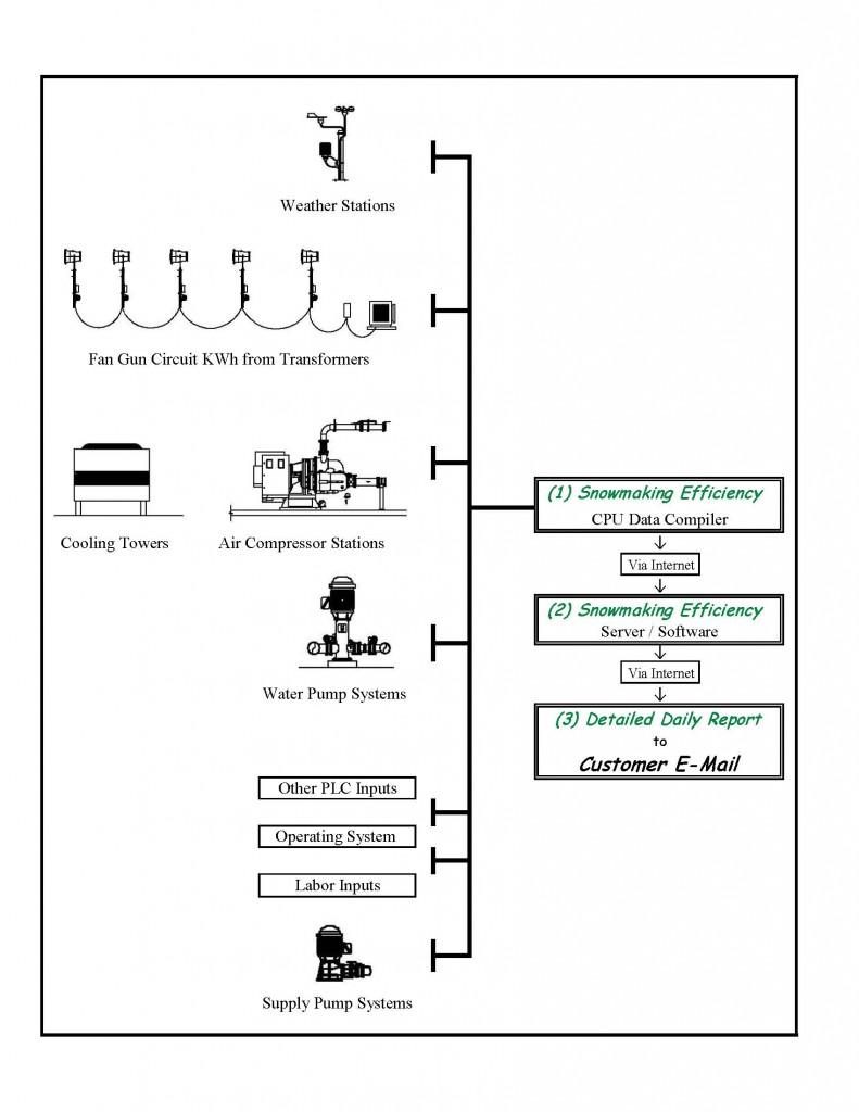 Snowmaking Efficiency Process