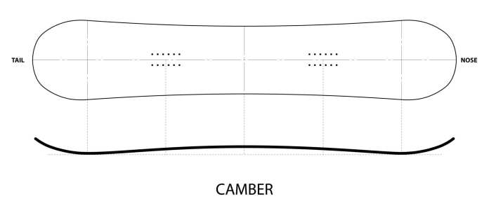 camberf