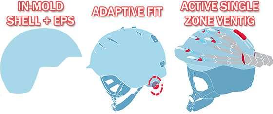 technologie in-mold shell + eps, adaptive fit, active single zone ventig stosowane w kaskach Atomic 2015