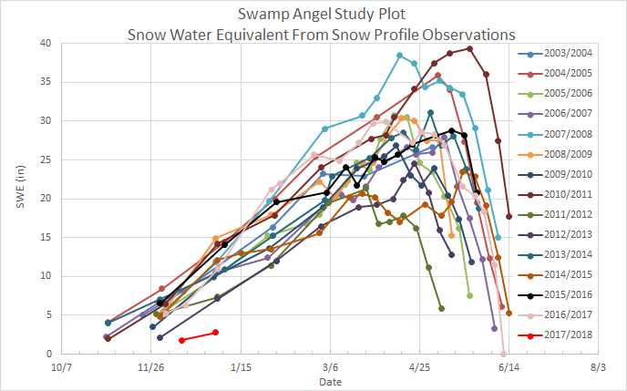 the story of an hour plot diagram pickup wiring stratocaster winter storm data archive center for snow and avalanche studies sasp swe jpg