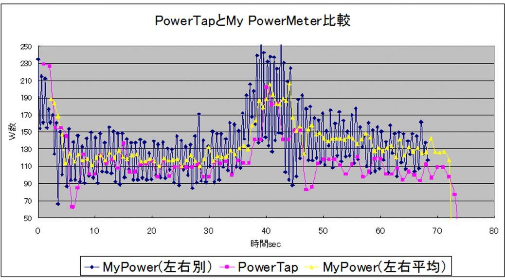 【5月5日】パワーメーター<POWERTAP値と比較グラフ>