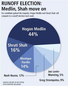 small resolution of medlin shah move to runoff