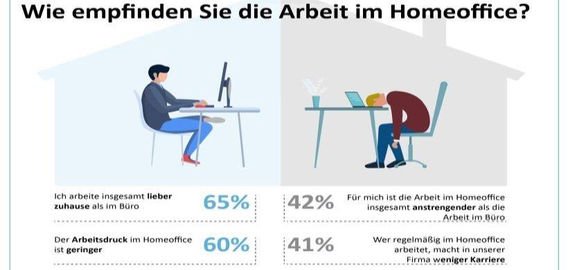"""Bild: mhplus Krankenkasse/SDK Süddeutsche Krankenversicherung, Studie """"Gesundes Homeoffice"""" 2020"""