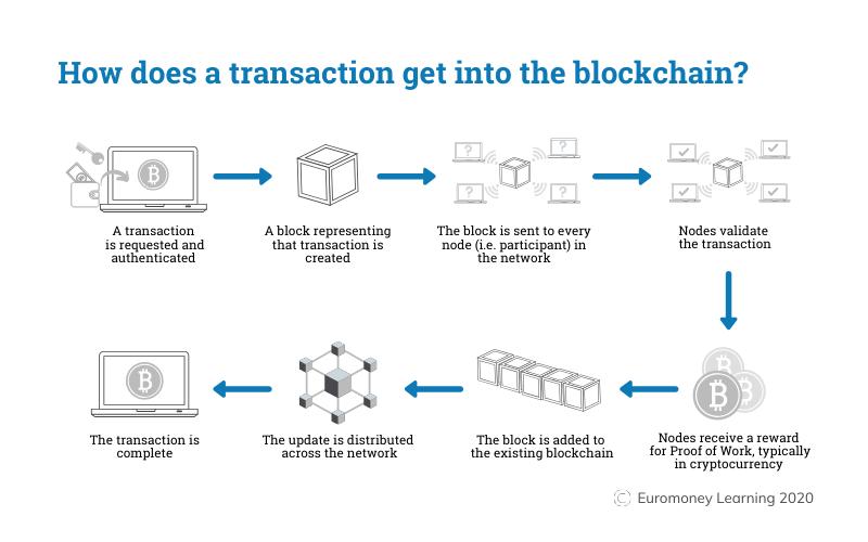 Blockchain là gì? Blockchain hoạt động như thế nào?