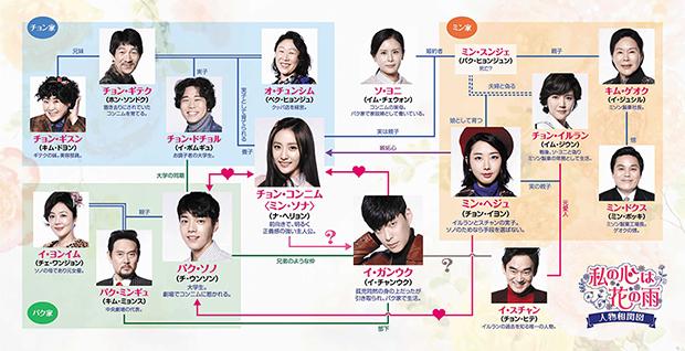 韓国ドラマ[私の心は花の雨] 人物相関図