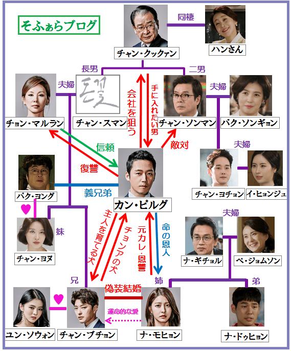 韓国ドラマ[カネの花]人物相関図