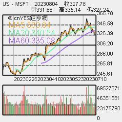 熱門股—低調的特斯拉概念股 興勤全年獲利拚1股本 股價衝17年高   鉅亨網 - 臺股新聞