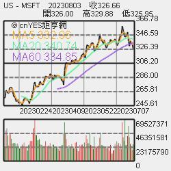 熱門股─Micro LED夯 榮創上周急漲29.63% | 鉅亨網 - 臺股新聞