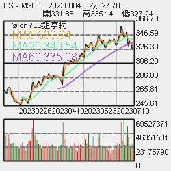 亞馬遜積極發展自有空運 大摩:重傷UPS和聯邦快遞營收 | Anue鉅亨 - 美股