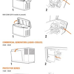 Generac Whole House Generator Wiring Diagram Water Pressure Switch Power Systems Find My Manual Parts List And Product Support Standby Generators