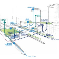 Architecture Section Diagram How To Read Schematic Wiring Diagrams South Central Waterfront District Level Water Flow