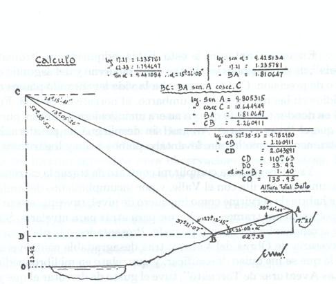 """Ilustraciones tomadas del artículo """"Una medida del Tequendama"""" aparecido en el número 7 de la Revista PAN, abril de 1936. Uno de los últimos trabajos de ingeniería ejecutados por Enrique Uribe White."""