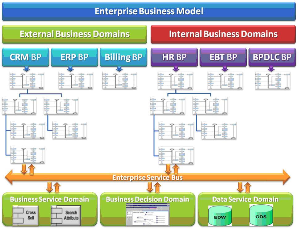 Architecting Enterprise Business Model  Dbizinstituteorg