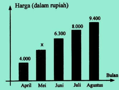 Diagram batang harga jagung