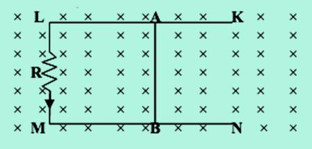 Ggl induksi kawat dalam medan magnet