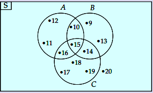 Diagram Venn soal nomor 1