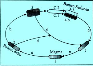 Siklus batuan