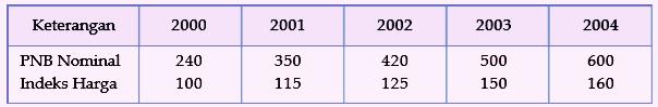 PNB dan indeks harga