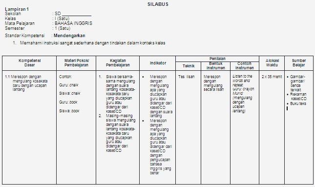 Silabus Bahasa Inggris Kelas 1 Sd Soalujian Net