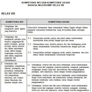 Download Silabus Bahasa Inggris SMP Kurikulum 2013