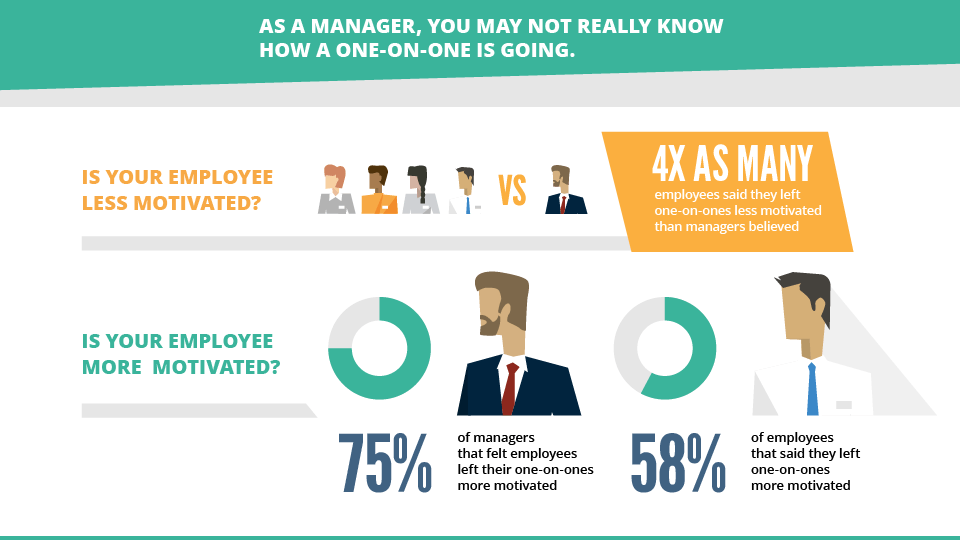 One-on-One Study to over 1000 managers and employees