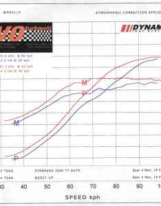 Whilst on the road at nite  got up to kw rear wheels measured with  gtech here   dyno graph if you still want see it also who  their stock sc clublexus lexus forum discussion rh