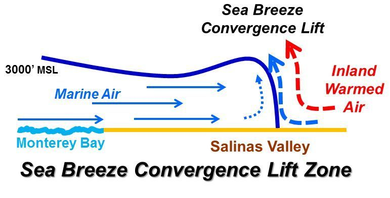 Weather To Fly Convergence Along A Sea Breeze Front Soaring Cafe